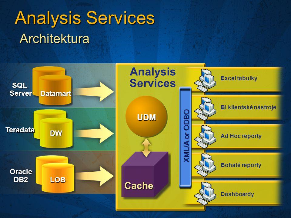 Dashboardy Bohaté reporty BI klientské nástroje Excel tabulky Ad Hoc reporty Analysis Services Cache XML/A or ODBO UDM SQLServer Teradata OracleDB2 LOB DW Datamart Analysis Services Architektura