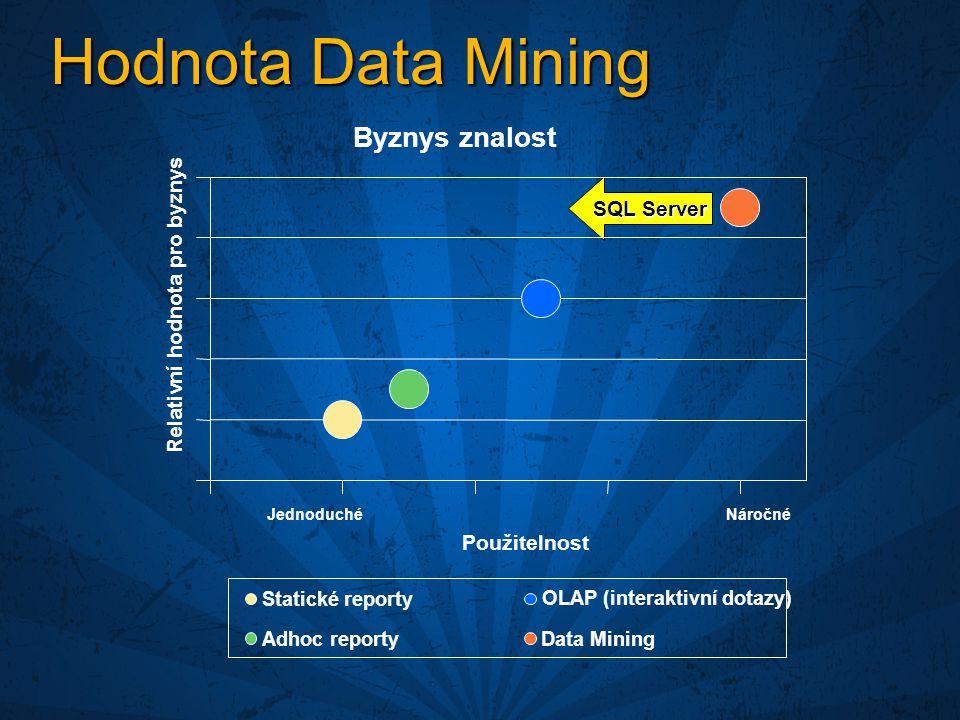 SQL Server Hodnota Data Mining Byznys znalost Jednoduché Náročné Použitelnost Relativní hodnota pro byznys Statické reporty OLAP (interaktivní dotazy) Adhoc reportyData Mining
