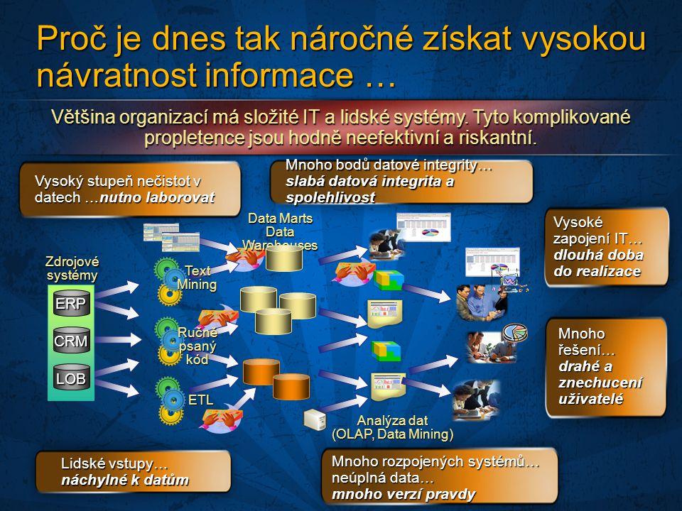 Data Marts Data Warehouses CRM LOB ERP Zdrojové systémy Analýza dat (OLAP, Data Mining) Proč je dnes tak náročné získat vysokou návratnost informace … Většina organizací má složité IT a lidské systémy.