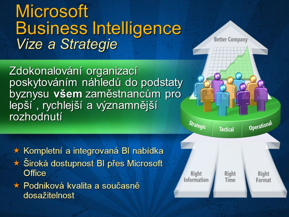 © 2005 Microsoft Corporation.All rights reserved.