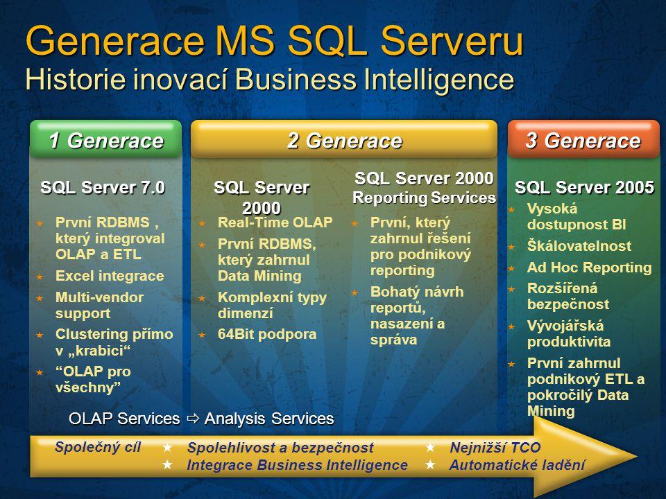 SQL Server 2000 SQL Server 2005 SQL Server 2000 Reporting Services  Vysoká dostupnost BI  Škálovatelnost  Ad Hoc Reporting  Rozšířená bezpečnost 
