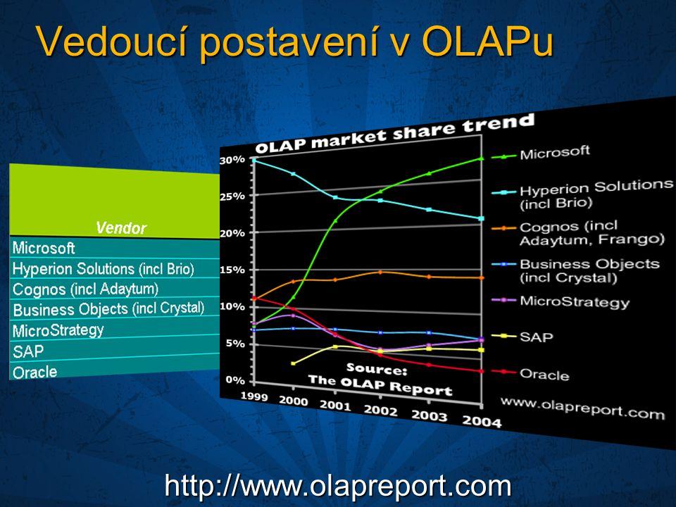 Vedoucí postavení v OLAPu http://www.olapreport.com