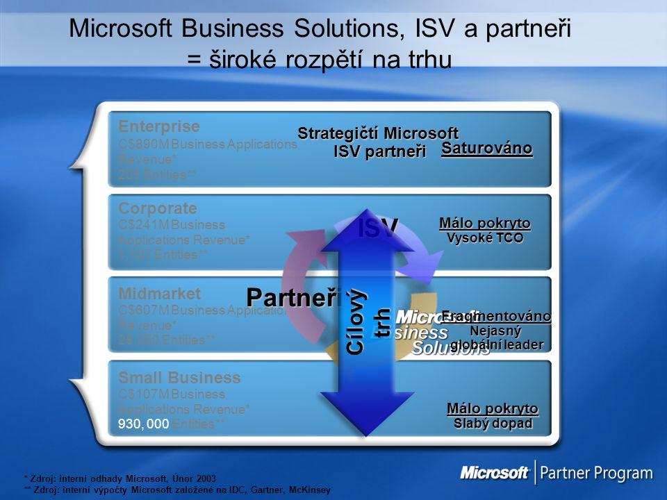 Microsoft Business Solutions, ISV a partneři = široké rozpětí na trhu Strategičtí Microsoft ISV partneři Small Business C$107M Business Applications R
