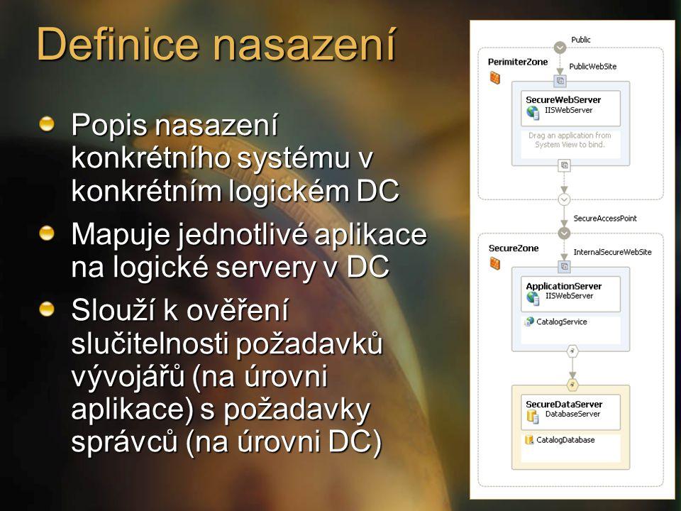 Popis nasazení konkrétního systému v konkrétním logickém DC Mapuje jednotlivé aplikace na logické servery v DC Slouží k ověření slučitelnosti požadavků vývojářů (na úrovni aplikace) s požadavky správců (na úrovni DC) Definice nasazení