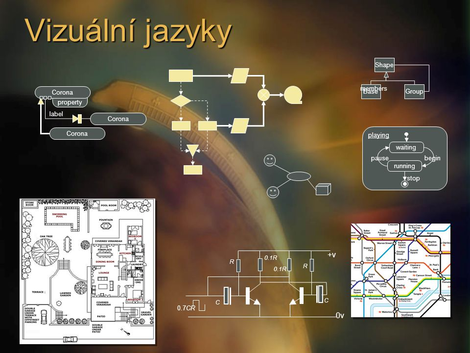 Vizuální jazyky property Corona label Shape GroupBase members waiting running pausebegin stop playing +v 0v 0.7CR R C 0.1R C R