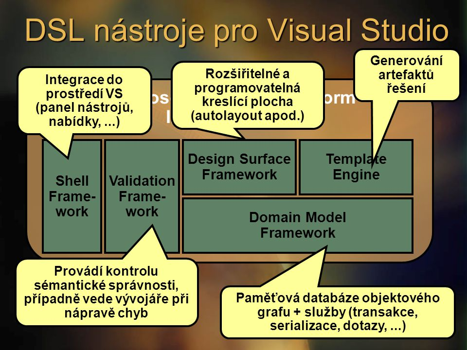 Microsoft Modeling Platform In Visual Studio DSL nástroje pro Visual Studio Domain Model Framework Design Surface Framework Template Engine Shell Fram