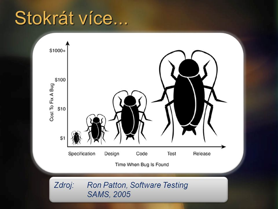 Zdroj:Ron Patton, Software Testing SAMS, 2005 Zdroj:Ron Patton, Software Testing SAMS, 2005 Stokrát více...