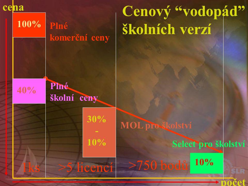 cena počet Plné komerční ceny 100% 1ks 40% Plné školní ceny >5 licencí 30% - 10% MOL pro školství >750 bodů 10% Select pro školství Cenový vodopád školních verzí