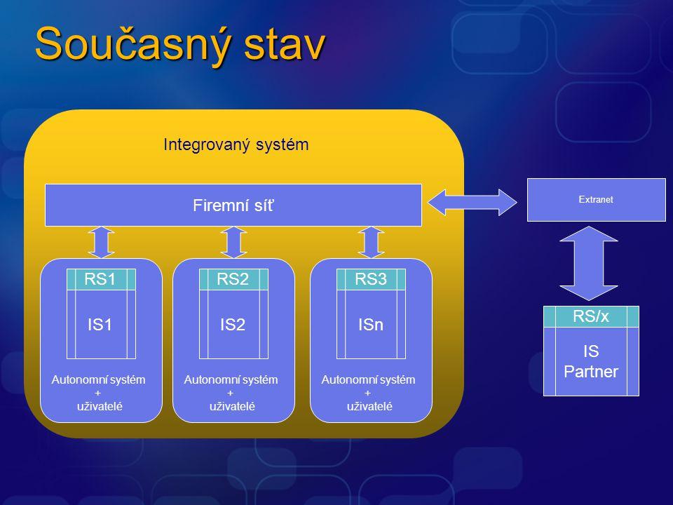 Integrovaný systém Současný stav Autonomní systém + uživatelé IS2 RS2 Sa Autonomní systém + uživatelé ISn RS3 Firemní síť Sa IS1 RS1 Autonomní systém + uživatelé IS Partner RS/x Extranet