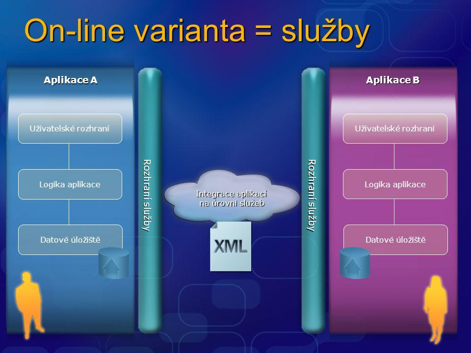 On-line varianta = služby Aplikace A Uživatelské rozhraní Datové úložiště Logika aplikace Aplikace B Uživatelské rozhraní Datové úložiště Logika aplikace Integrace aplikací na úrovni služeb Rozhraní služby
