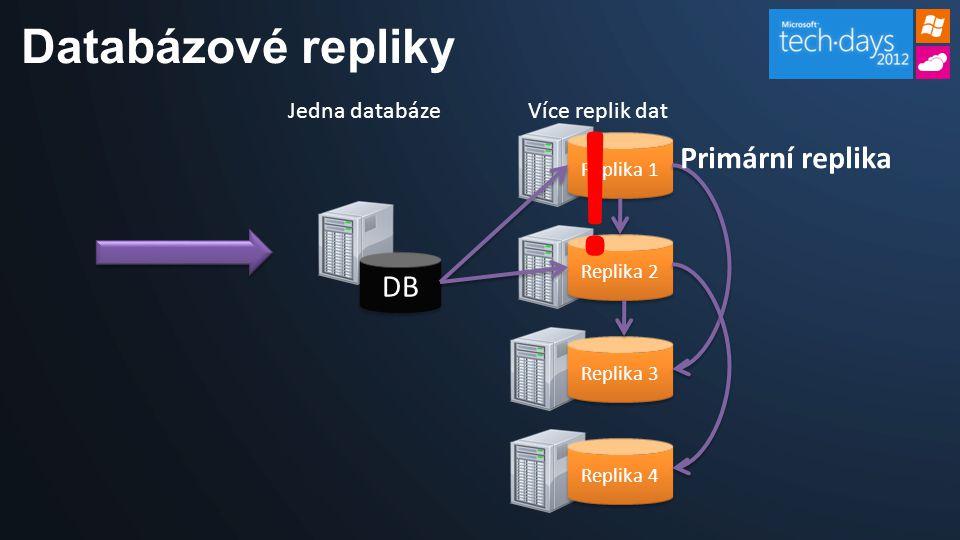 Databázové repliky Replika 1 Replika 2 Replika 3 DB Jedna databázeVíce replik dat Primární replika Replika 4 !