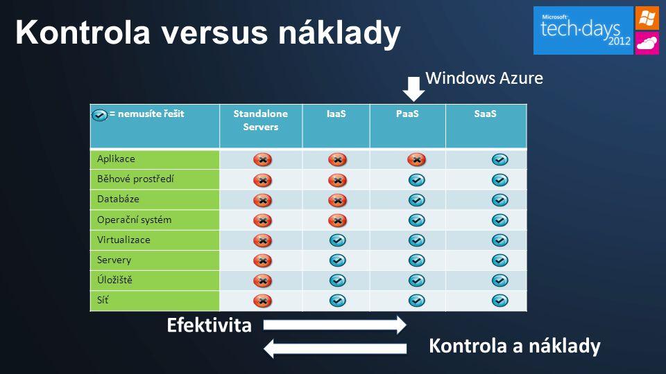 Kontrola versus náklady = nemusíte řešitStandalone Servers IaaSPaaSSaaS Aplikace Běhové prostředí Databáze Operační systém Virtualizace Servery Úložiště Síť Windows Azure Efektivita Kontrola a náklady