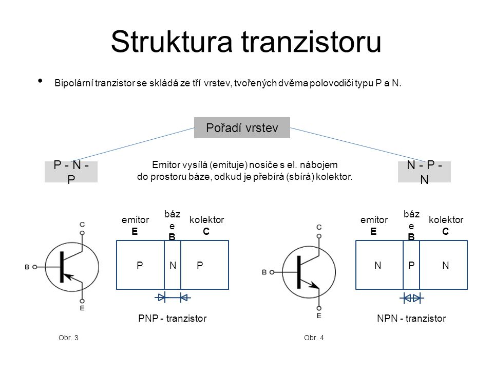 Struktura tranzistoru Bipolární tranzistor se skládá ze tří vrstev, tvořených dvěma polovodiči typu P a N. Pořadí vrstev N - P - N emitor E kolektor C