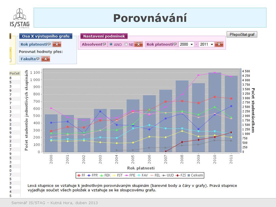 Potřebujeme feedback Úprava GUI (nevyhovující) Další typy grafů (státy) Vyzkoušejte na demu, nasaďte u vás, informujte uživatele a hlavně… Pište návrhy na rozšíření – Především jaká další data zobrazovat Budoucnost Seminář IS/STAG – Kutná Hora, duben 2013