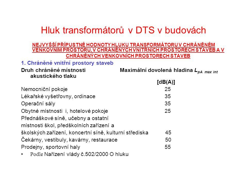 Hluk transformátorů v DTS v budovách NEJVYŠŠÍ PŘÍPUSTNÉ HODNOTY HLUKU TRANSFORMÁTORU V CHRÁNĚNÉM VENKOVNÍM PROSTORU, V CHRÁNĚNÝCH VNITŘNÍCH PROSTORECH