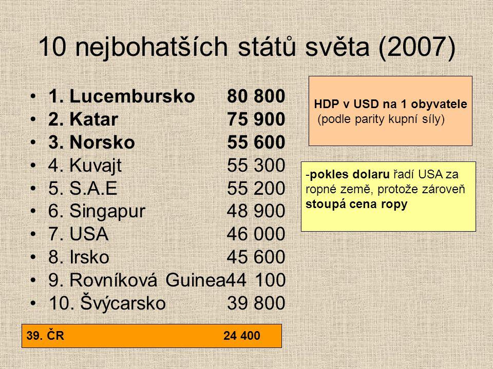 10 nejbohatších států světa (2007) 1. Lucembursko80 800 2. Katar75 900 3. Norsko55 600 4. Kuvajt55 300 5. S.A.E55 200 6. Singapur48 900 7. USA46 000 8