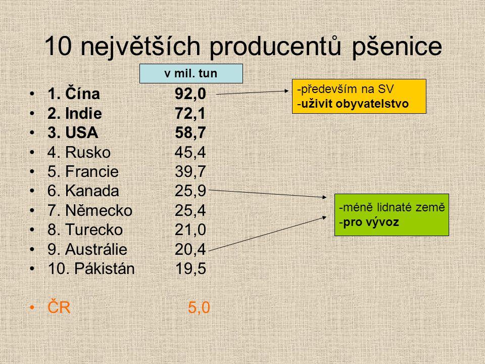 10 největších producentů pšenice 1. Čína92,0 2. Indie72,1 3. USA58,7 4. Rusko45,4 5. Francie39,7 6. Kanada25,9 7. Německo25,4 8. Turecko21,0 9. Austrá