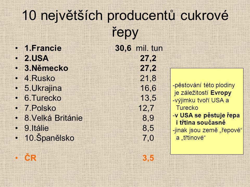 10 největších producentů cukrové řepy 1.Francie30,6 mil. tun 2.USA 27,2 3.Německo27,2 4.Rusko21,8 5.Ukrajina 16,6 6.Turecko13,5 7.Polsko 12,7 8.Velká