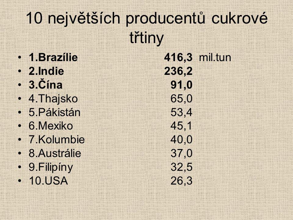 10 největších producentů cukrové třtiny 1.Brazílie416,3 mil.tun 2.Indie 236,2 3.Čína 91,0 4.Thajsko 65,0 5.Pákistán 53,4 6.Mexiko 45,1 7.Kolumbie 40,0