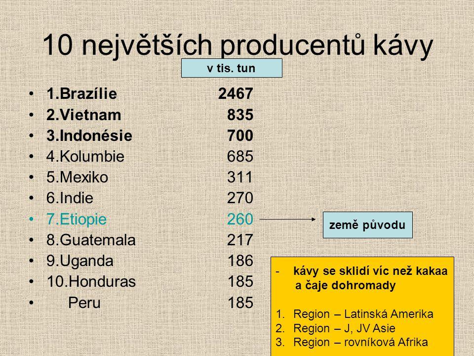 10 největších producentů kávy 1.Brazílie2467 2.Vietnam 835 3.Indonésie 700 4.Kolumbie 685 5.Mexiko 311 6.Indie 270 7.Etiopie 260 8.Guatemala 217 9.Uga