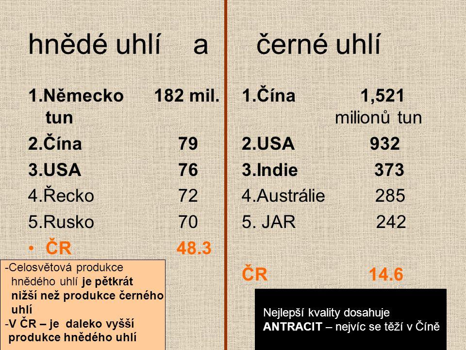 hnědé uhlí a černé uhlí 1.Německo 182 mil. tun 2.Čína 79 3.USA 76 4.Řecko 72 5.Rusko 70 ČR 48.3 1.Čína 1,521 milionů tun 2.USA 932 3.Indie 373 4.Austr
