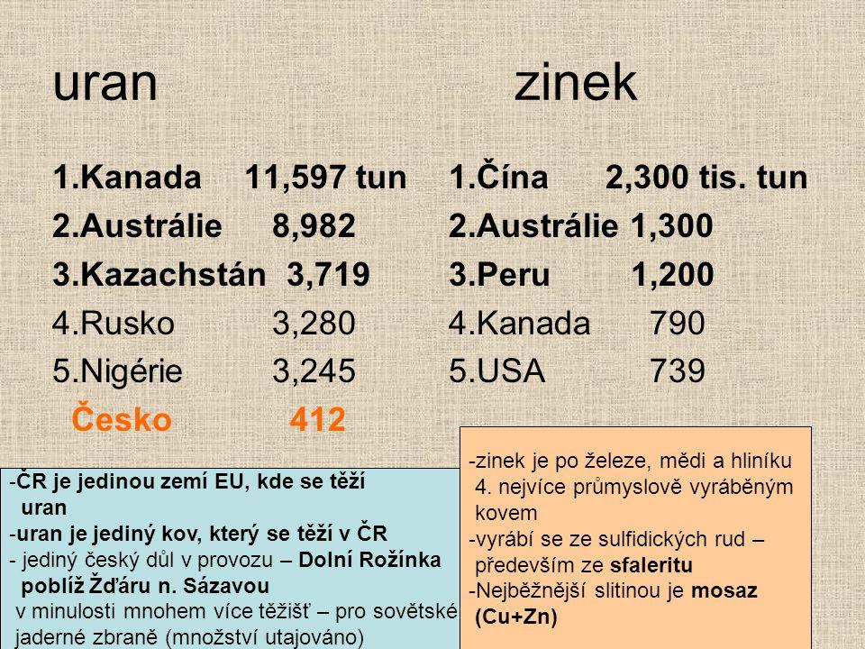 uran zinek 1.Kanada 11,597 tun 2.Austrálie 8,982 3.Kazachstán 3,719 4.Rusko 3,280 5.Nigérie 3,245 Česko 412 1.Čína 2,300 tis. tun 2.Austrálie 1,300 3.