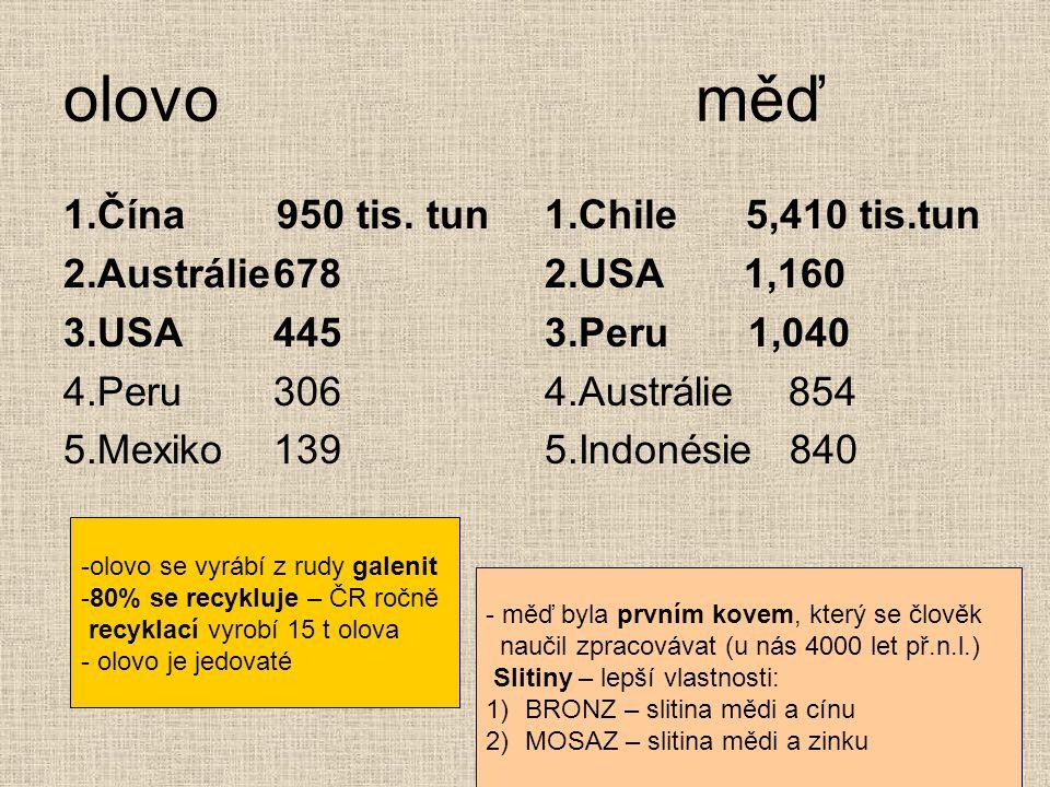 olovo měď 1.Čína 950 tis. tun 2.Austrálie678 3.USA445 4.Peru306 5.Mexiko139 1.Chile 5,410 tis.tun 2.USA 1,160 3.Peru 1,040 4.Austrálie 854 5.Indonésie