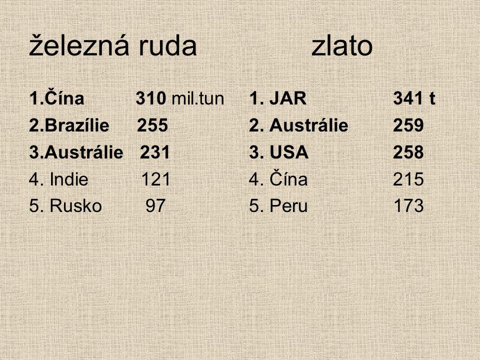 železná ruda zlato 1.Čína 310 mil.tun 2.Brazílie 255 3.Austrálie 231 4. Indie 121 5. Rusko 97 1. JAR341 t 2. Austrálie259 3. USA258 4. Čína215 5. Peru
