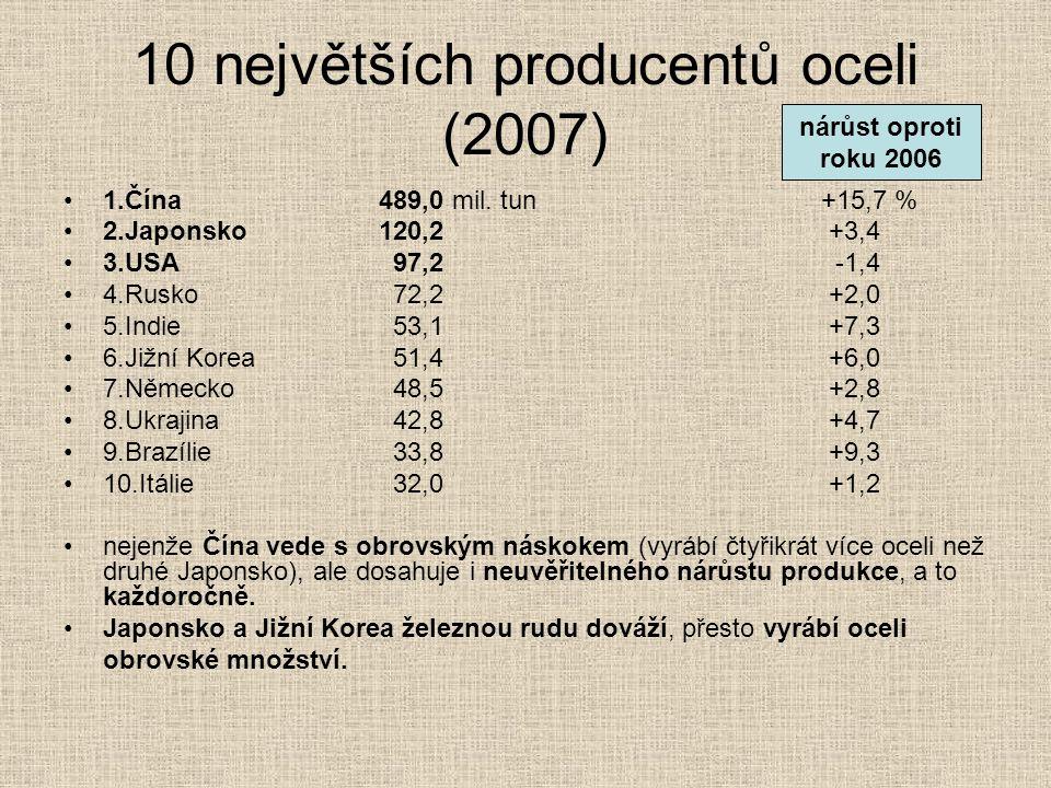 10 největších producentů oceli (2007) 1.Čína489,0 mil. tun +15,7 % 2.Japonsko120,2 +3,4 3.USA 97,2 -1,4 4.Rusko 72,2 +2,0 5.Indie 53,1 +7,3 6.Jižní Ko