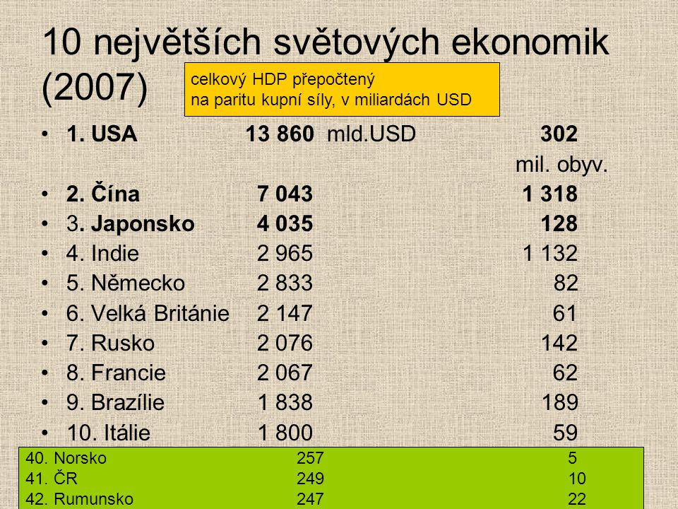 10 největších světových ekonomik (2007) 1. USA 13 860 mld.USD 302 mil. obyv. 2. Čína 7 043 1 318 3. Japonsko 4 035 128 4. Indie 2 965 1 132 5. Německo