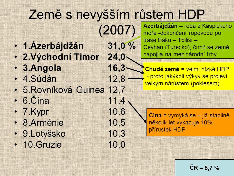 Země s nevyšším růstem HDP (2007) 1.Ázerbájdžán31,0 % 2.Východní Timor24,0 3.Angola16,3 4.Súdán12,8 5.Rovníková Guinea12,7 6.Čína11,4 7.Kypr10,6 8.Arm
