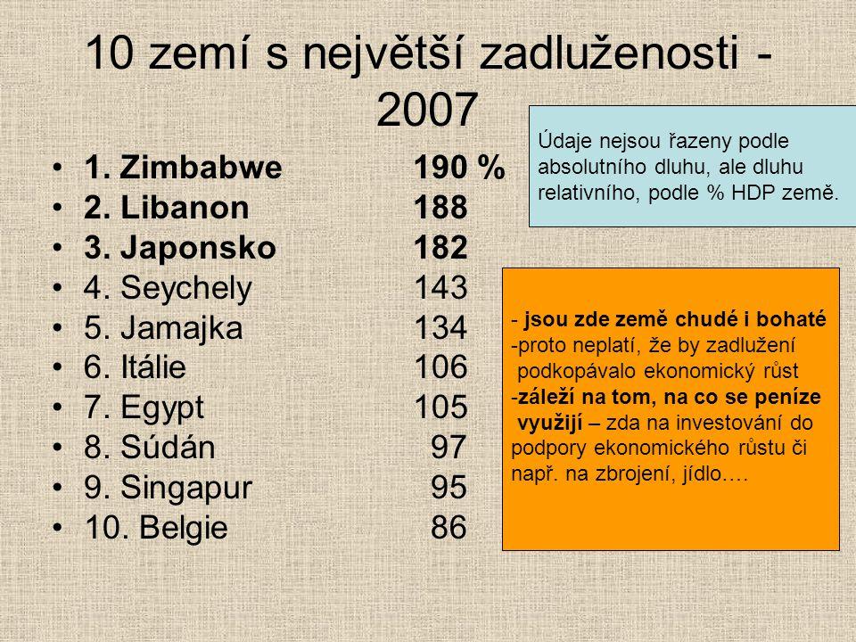 10 zemí s největší zadluženosti - 2007 1. Zimbabwe 190 % 2. Libanon 188 3. Japonsko 182 4. Seychely 143 5. Jamajka 134 6. Itálie 106 7. Egypt 105 8. S