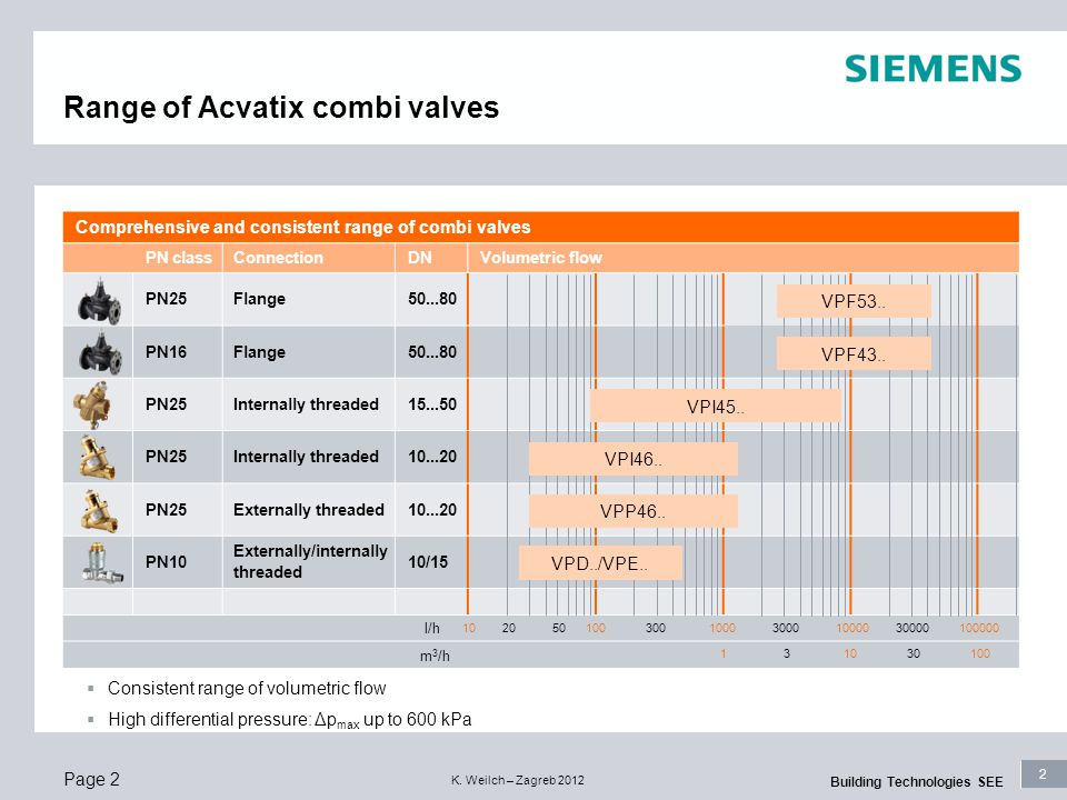2 Building Technologies SEE K. Weilch – Zagreb 2012 Range of Acvatix combi valves  Consistent range of volumetric flow  High differential pressure:
