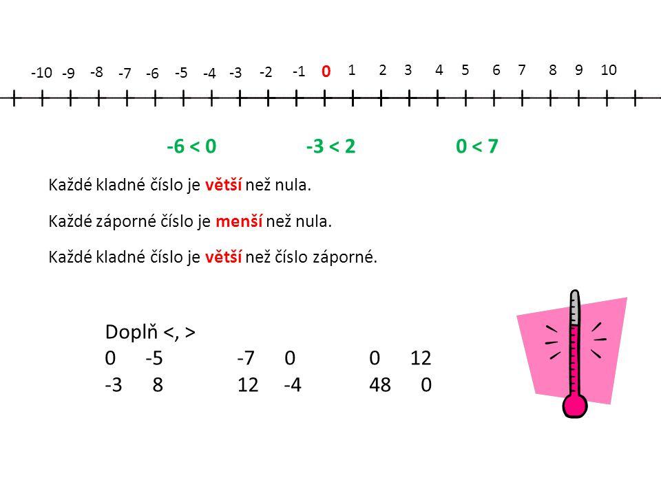 0 12345678910 -2 -3 -4 -5 -6-7 -8 -9 -10 -3 < 20 < 7-6 < 0 Každé kladné číslo je větší než číslo záporné. Každé záporné číslo je menší než nula. Každé