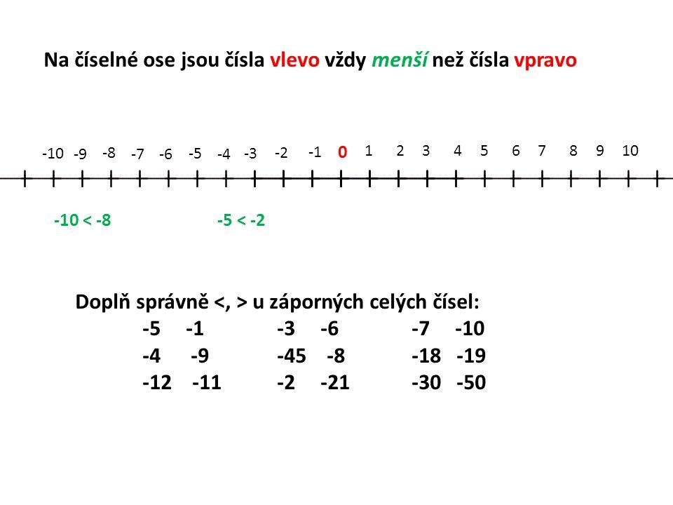 0 12345678910 -2 -3 -4 -5 -6-7 -8 -9 -10 Na číselné ose jsou čísla vlevo vždy menší než čísla vpravo -10 < -8-5 < -2 Doplň správně u záporných celých