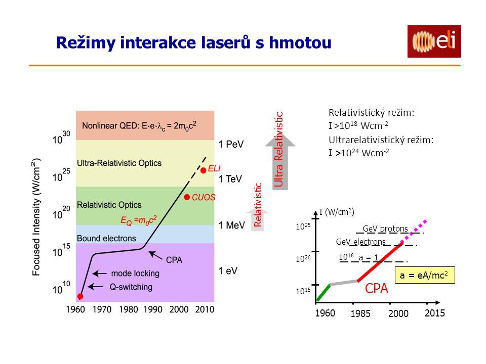 Relativistic Ultra Relativistic Režimy interakce laserů s hmotou Relativistický režim: I >10 18 Wcm -2 Ultrarelativistický režim: I >10 24 Wcm -2 10 2