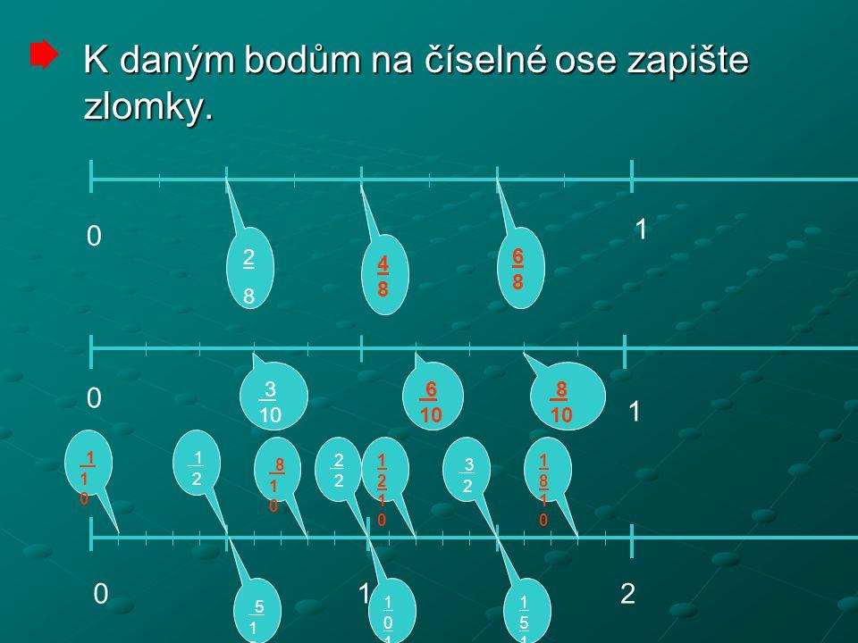K daným bodům na číselné ose zapište zlomky. K daným bodům na číselné ose zapište zlomky. 0 1 2828 4 8 6 8 3 10 6 8 1 0 012 510 510 10101010 15101510
