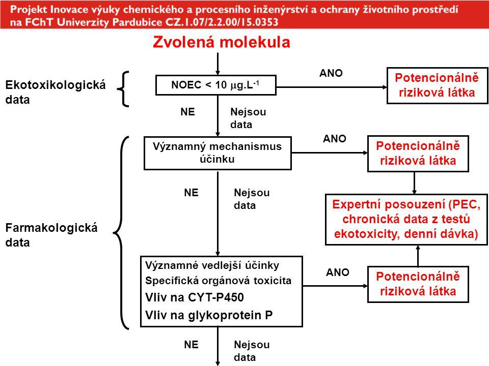 Zvolená molekula Ekotoxikologická data Potencionálně riziková látka ANO Významné vedlejší účinky Specifická orgánová toxicita Vliv na CYT-P450 Vliv na