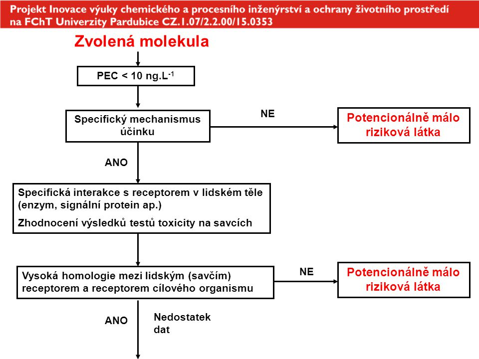 Zvolená molekula Vysoká homologie mezi lidským (savčím) receptorem a receptorem cílového organismu PEC < 10 ng.L -1 Specifický mechanismus účinku NE P