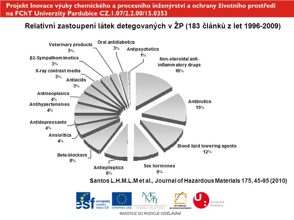 Santos L.H.M.L.M et al., Journal of Hazardous Materials 175, 45-95 (2010) Relativní zastoupení látek detegovaných v ŽP (183 článků z let 1996-2009)