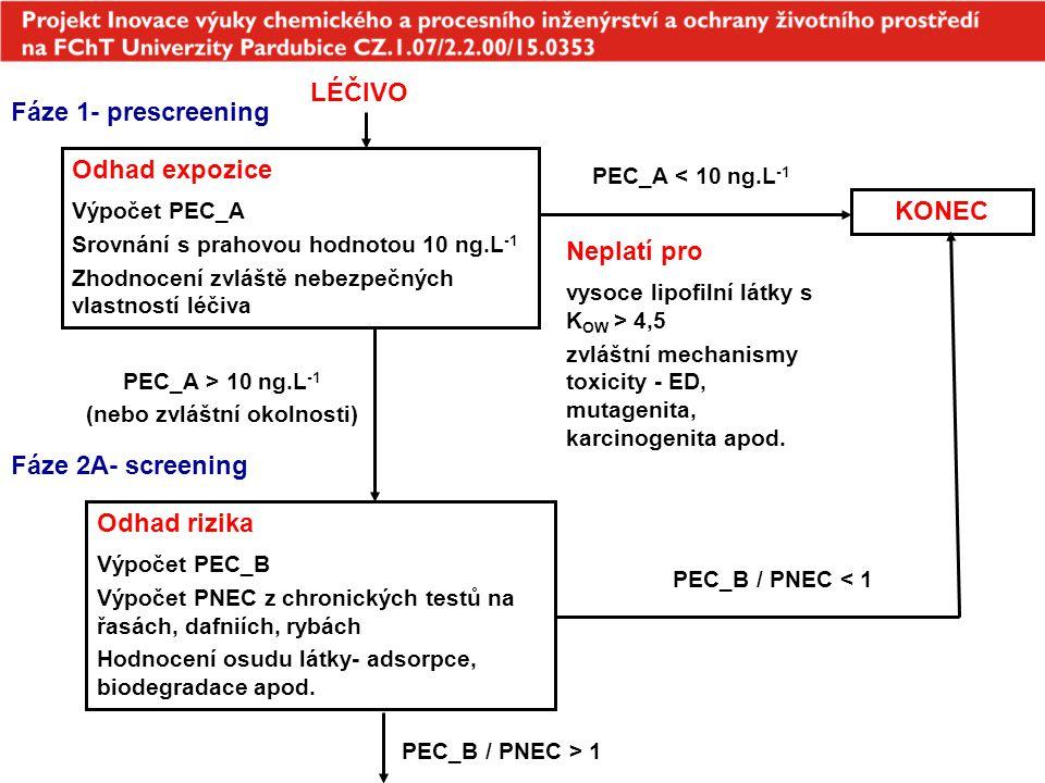 směrnice EPMA (European Medicines Agency) z roku 2006 fáze II A - zpřesnění odhadu PEC v povrchové vodě Hodnocení nebezpečnosti léčiv I Dose max - maximální denní dávka na jednotlivce [mg.osoba -1.den -1 ] F p - podíl exponované populace [%] - výchozí hodnota 1 % WW inhab - objem odpadní vody na obyvatele [mg.osoba-1.den-1] - vých.