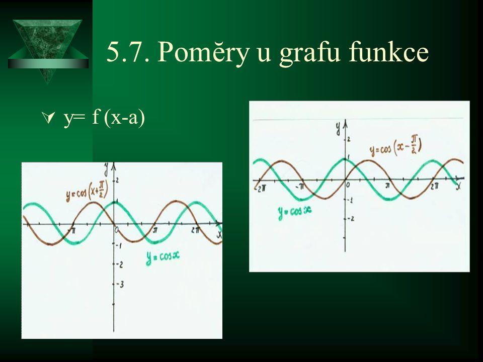 5.7. Pomĕry u grafu funkce  y= f (x-a)