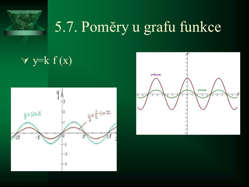 5.7. Pomĕry u grafu funkce  y=k f (x)