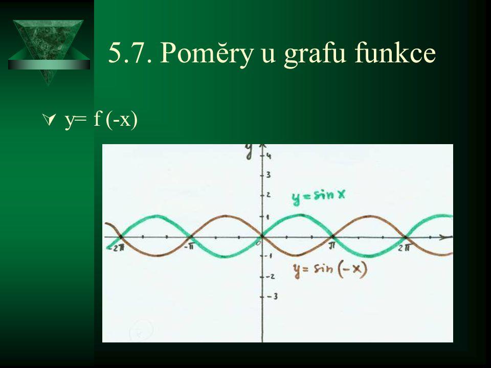 5.7. Pomĕry u grafu funkce  y= f (-x)