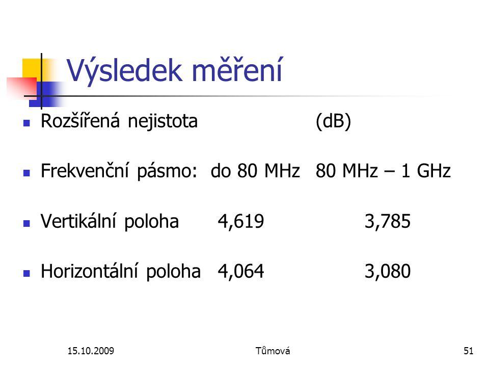 15.10.2009Tůmová51 Výsledek měření Rozšířená nejistota (dB) Frekvenční pásmo: do 80 MHz80 MHz – 1 GHz Vertikální poloha4,6193,785 Horizontální poloha4,0643,080