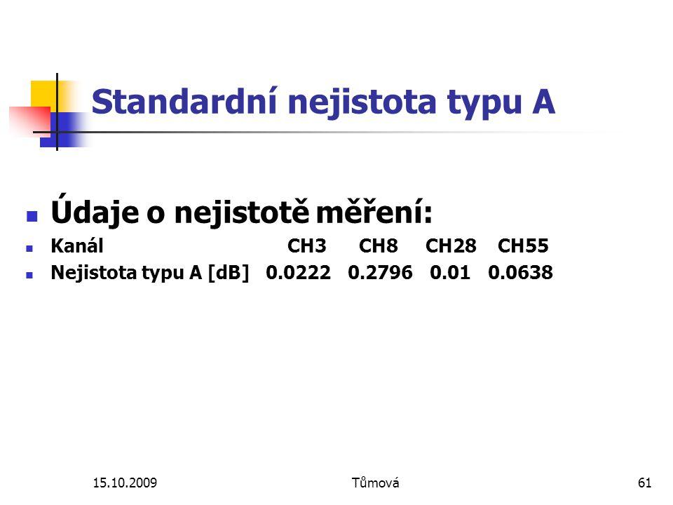 15.10.2009Tůmová61 Standardní nejistota typu A Údaje o nejistotě měření: Kanál CH3 CH8 CH28 CH55 Nejistota typu A [dB] 0.0222 0.2796 0.01 0.0638