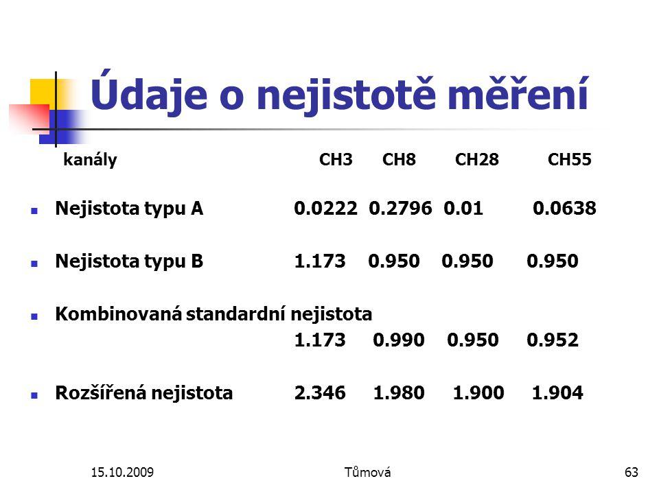15.10.2009Tůmová63 Údaje o nejistotě měření kanály CH3 CH8 CH28 CH55 Nejistota typu A 0.0222 0.2796 0.01 0.0638 Nejistota typu B 1.173 0.950 0.950 0.9