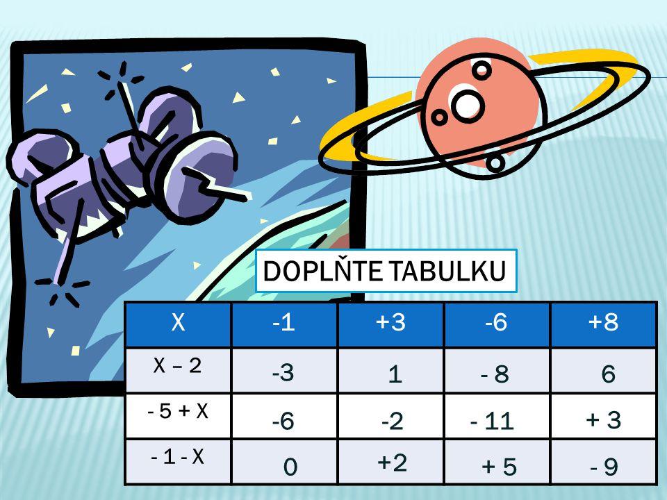X+3-6+8 X – 2 - 5 + X - 1 - X DOPLŇTE TABULKU -3 1- 86 -6-2- 11 + 3 0 +2 + 5- 9