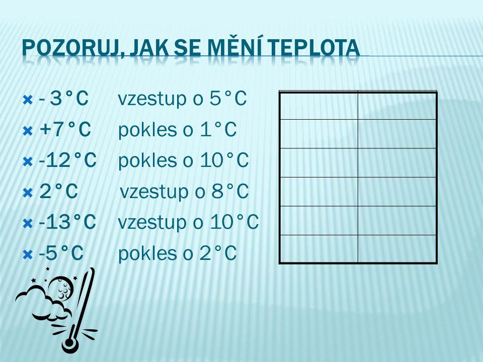  - 3°C vzestup o 5°C  +7°C pokles o 1°C  -12°C pokles o 10°C  2°C vzestup o 8°C  -13°C vzestup o 10°C  -5°C pokles o 2°C