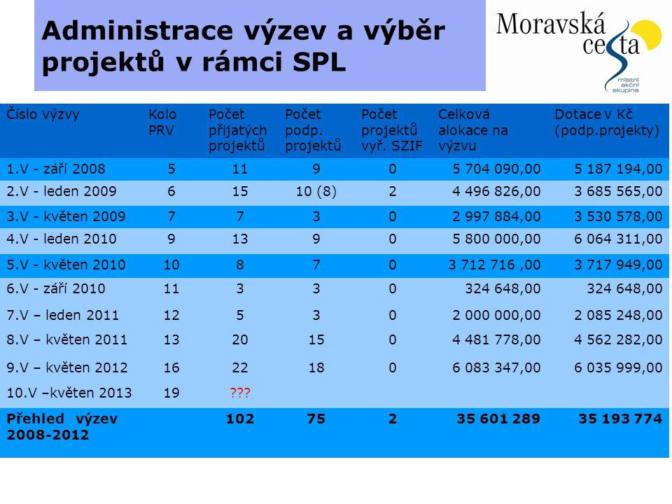 Administrace výzev a výběr projektů v rámci SPL Číslo výzvy Kolo PRV Počet přijatých projektů Počet podp.